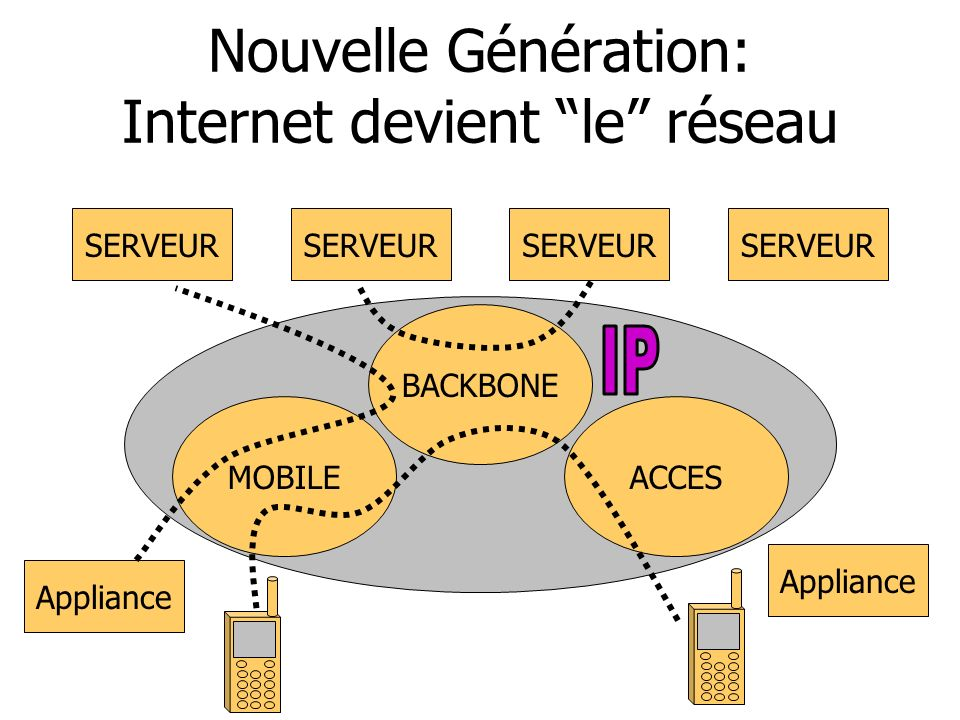 Nouvelle Génération: Internet devient le réseau