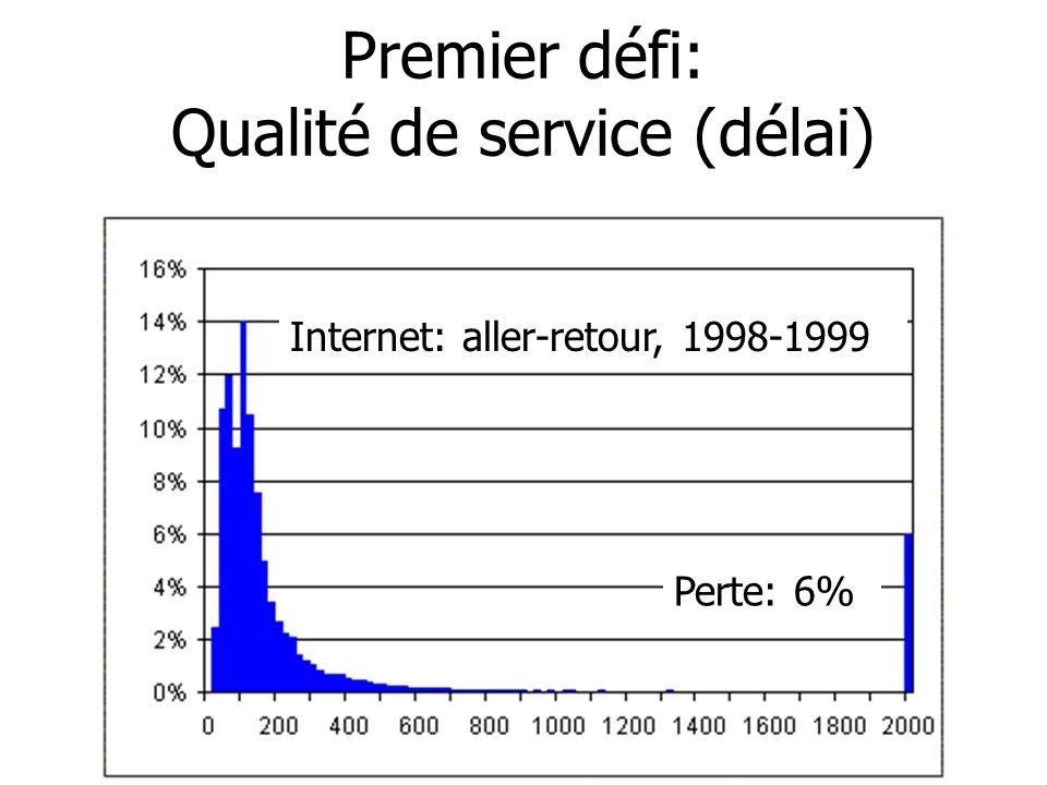Premier défi: Qualité de service (délai)