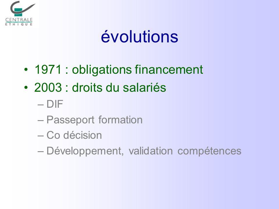 évolutions 1971 : obligations financement 2003 : droits du salariés