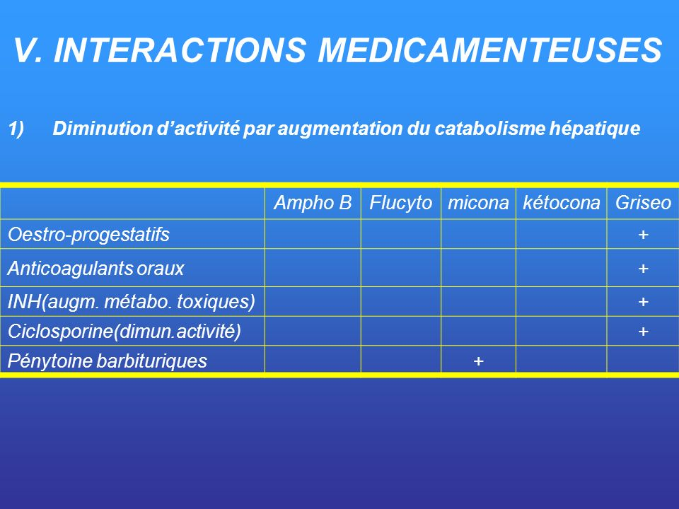 V. INTERACTIONS MEDICAMENTEUSES