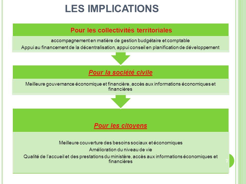 LES IMPLICATIONS Pour les collectivités territoriales