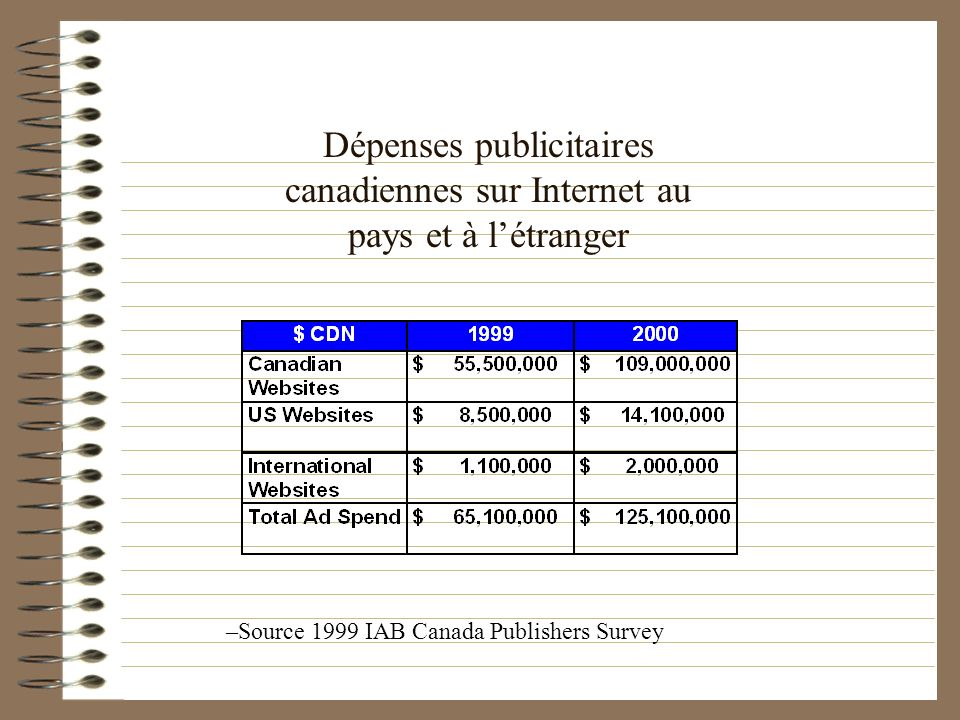 Dépenses publicitaires canadiennes sur Internet au pays et à l'étranger