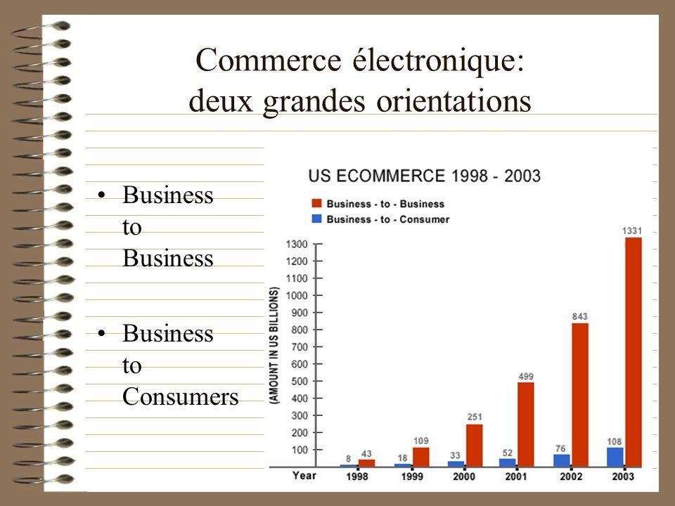 Commerce électronique: deux grandes orientations