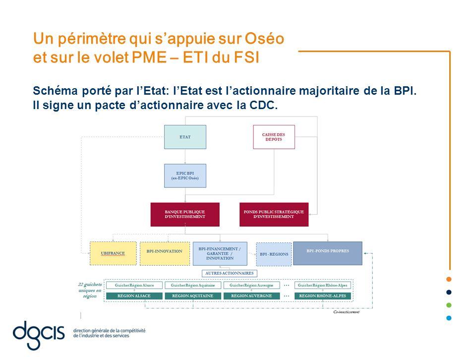 Un périmètre qui s'appuie sur Oséo et sur le volet PME – ETI du FSI