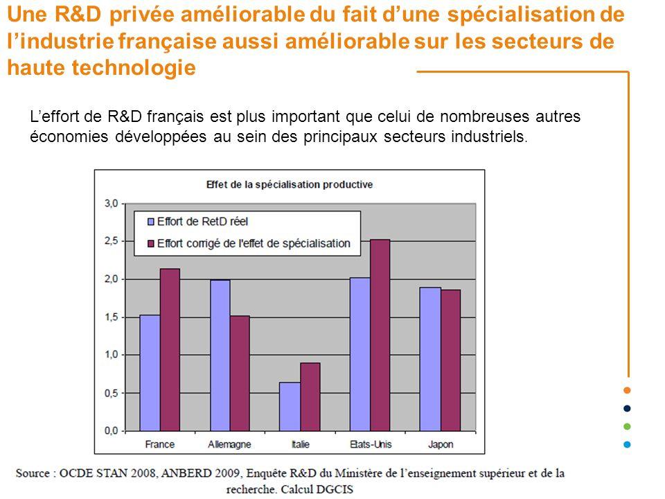 Une R&D privée améliorable du fait d'une spécialisation de l'industrie française aussi améliorable sur les secteurs de haute technologie