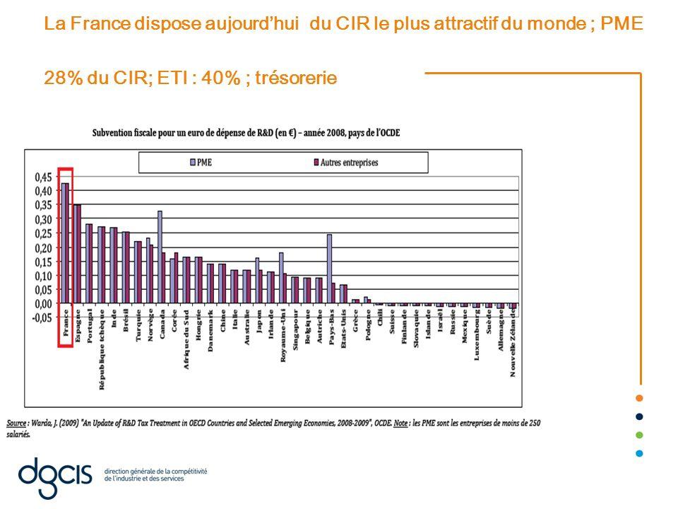 La France dispose aujourd'hui du CIR le plus attractif du monde ; PME 28% du CIR; ETI : 40% ; trésorerie