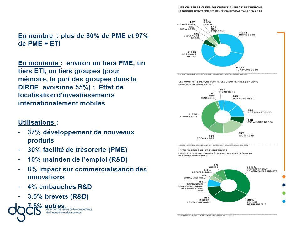 En nombre : plus de 80% de PME et 97% de PME + ETI