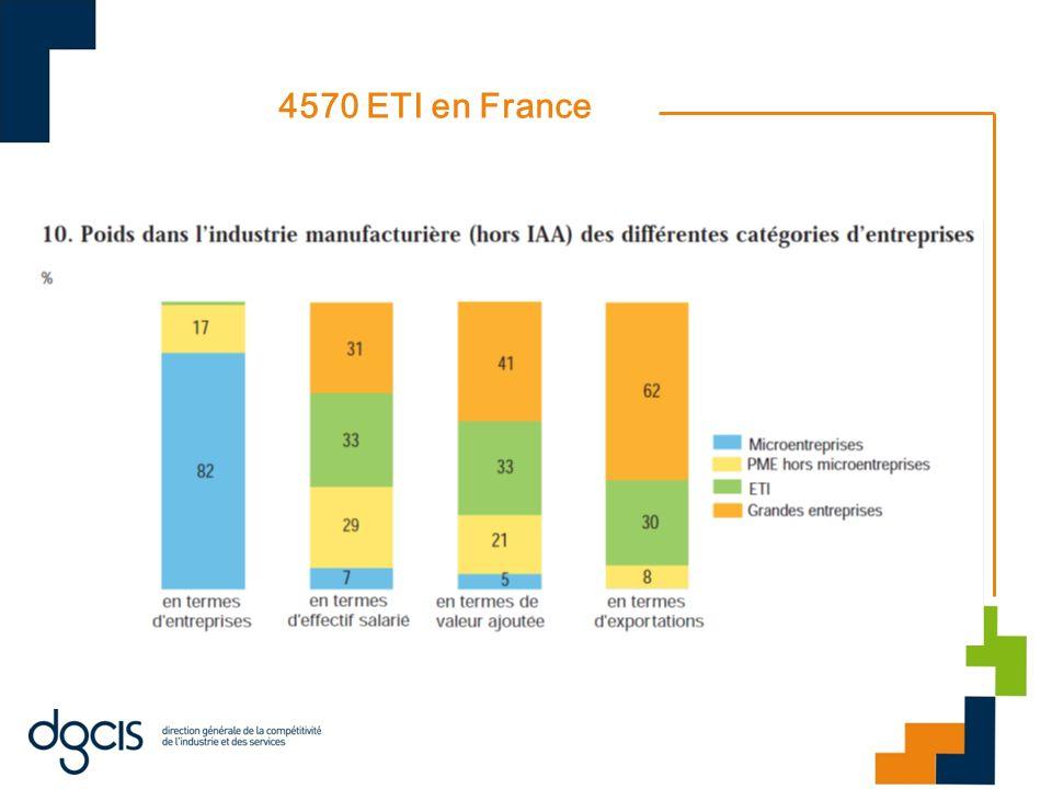4570 ETI en France Dans les biens intermédiaires, comme dans les biens de consommation, les ETI emploient près de 40 % des salariés.