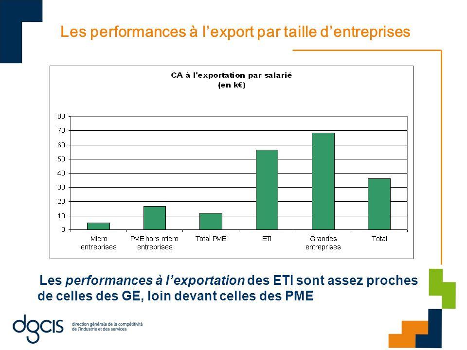 Les performances à l'export par taille d'entreprises