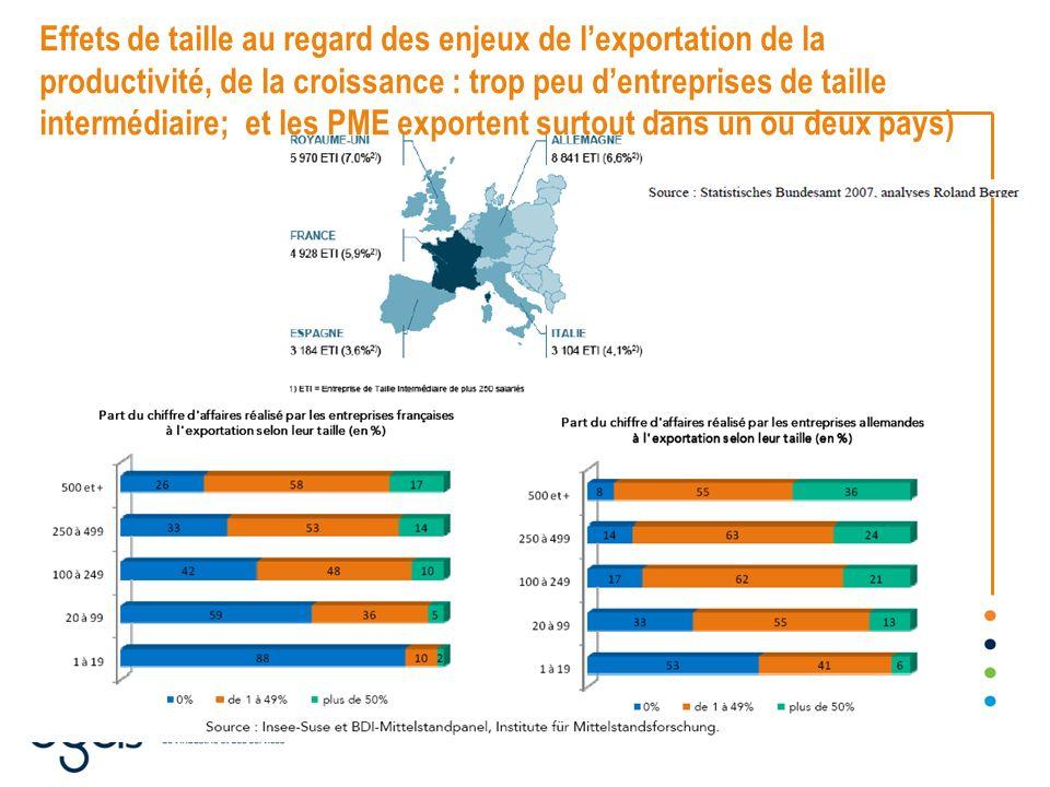 Effets de taille au regard des enjeux de l'exportation de la productivité, de la croissance : trop peu d'entreprises de taille intermédiaire; et les PME exportent surtout dans un ou deux pays)