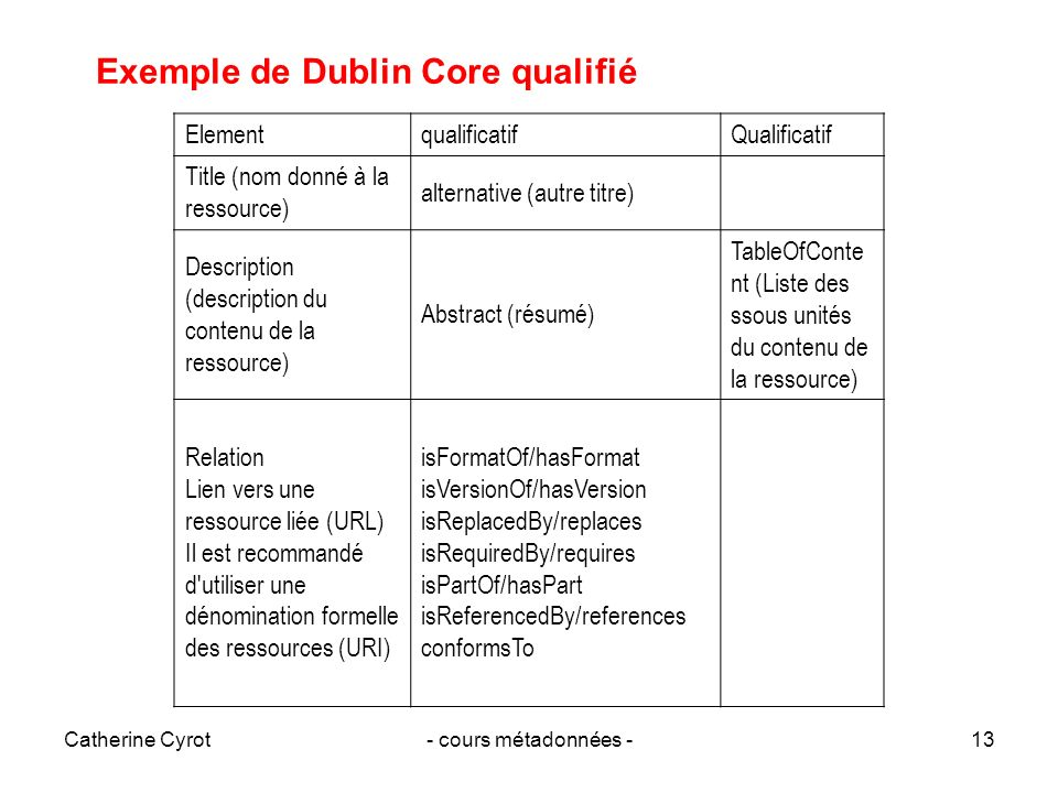 Exemple de Dublin Core qualifié