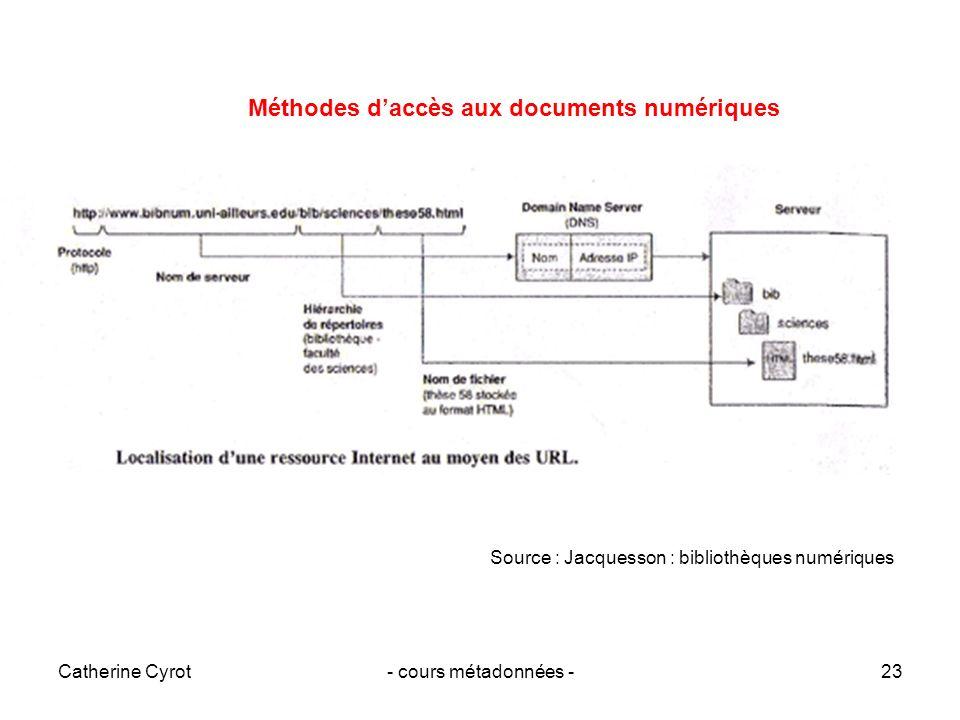 Méthodes d'accès aux documents numériques