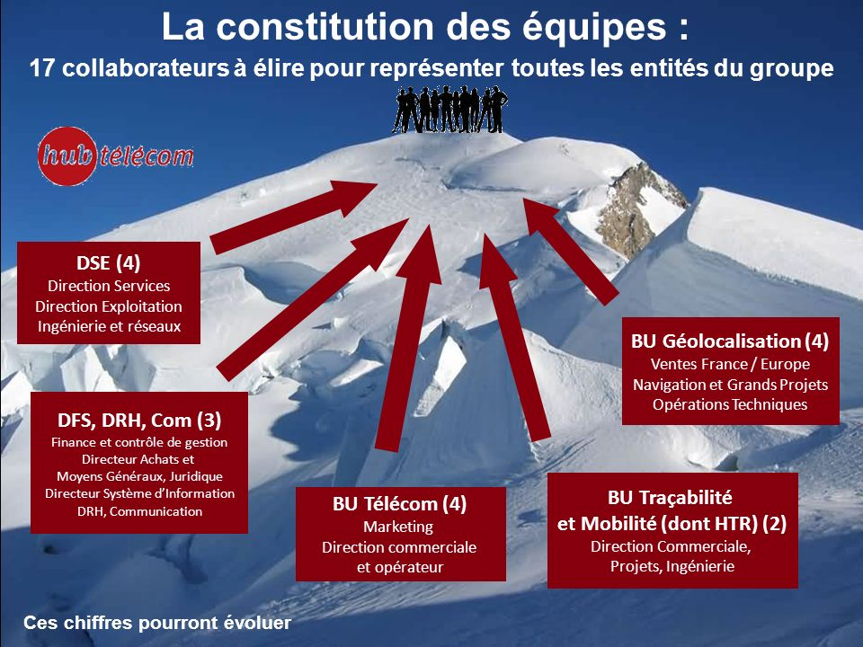 La constitution des équipes : 17 collaborateurs à élire pour représenter toutes les entités du groupe