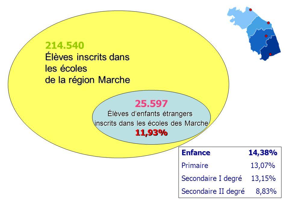 214.540 Élèves inscrits dans les écoles de la région Marche 25.597