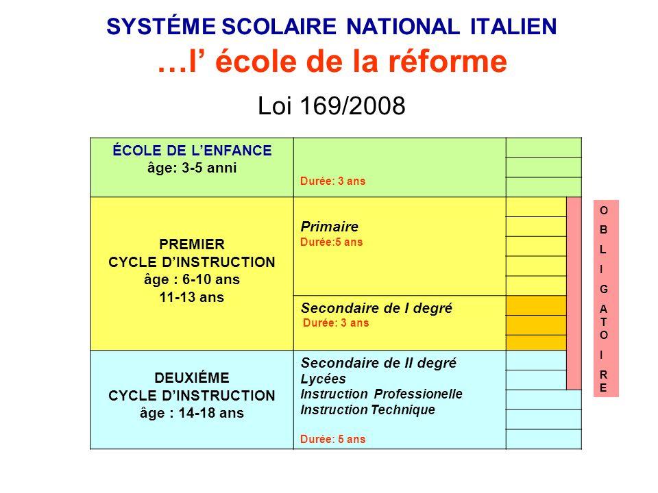 SYSTÉME SCOLAIRE NATIONAL ITALIEN …l' école de la réforme Loi 169/2008