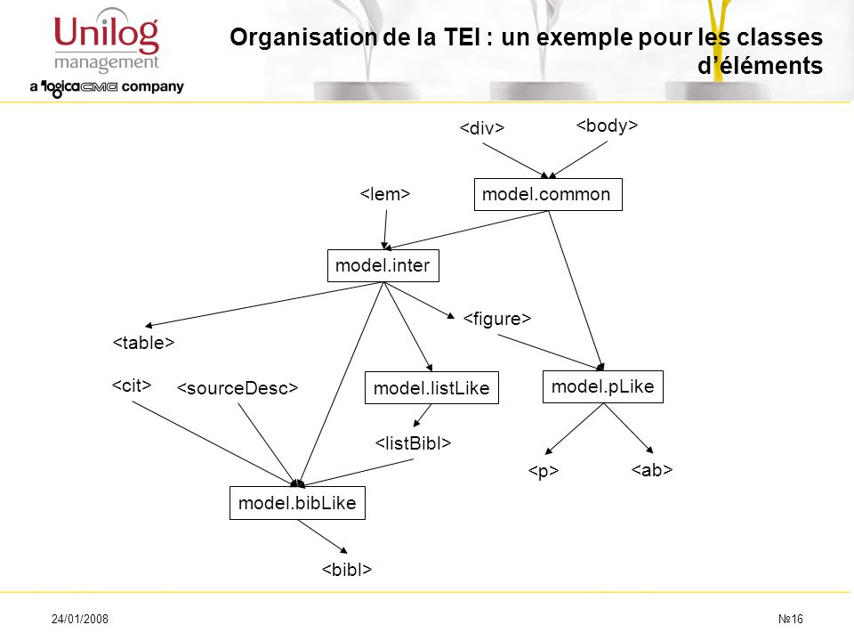 Organisation de la TEI : un exemple pour les classes d'éléments