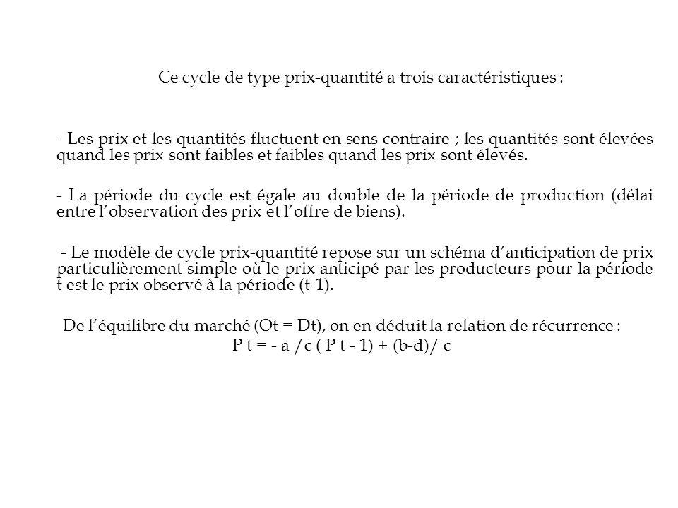 P t = - a /c ( P t - 1) + (b-d)/ c