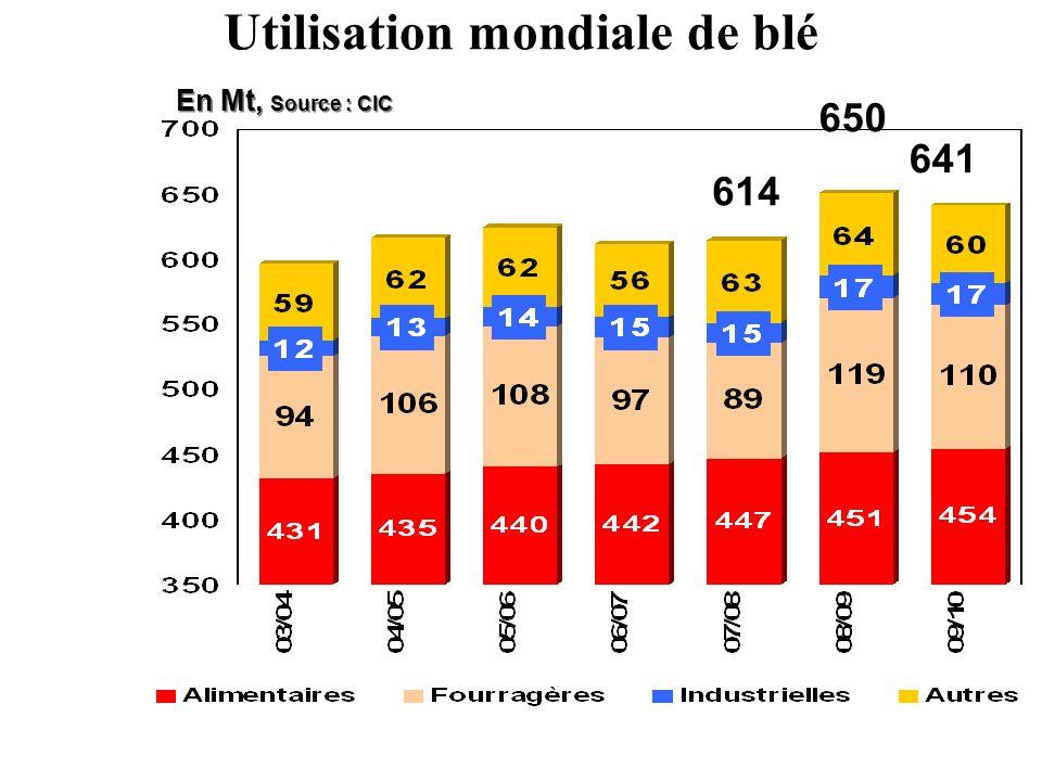 Utilisation mondiale de blé