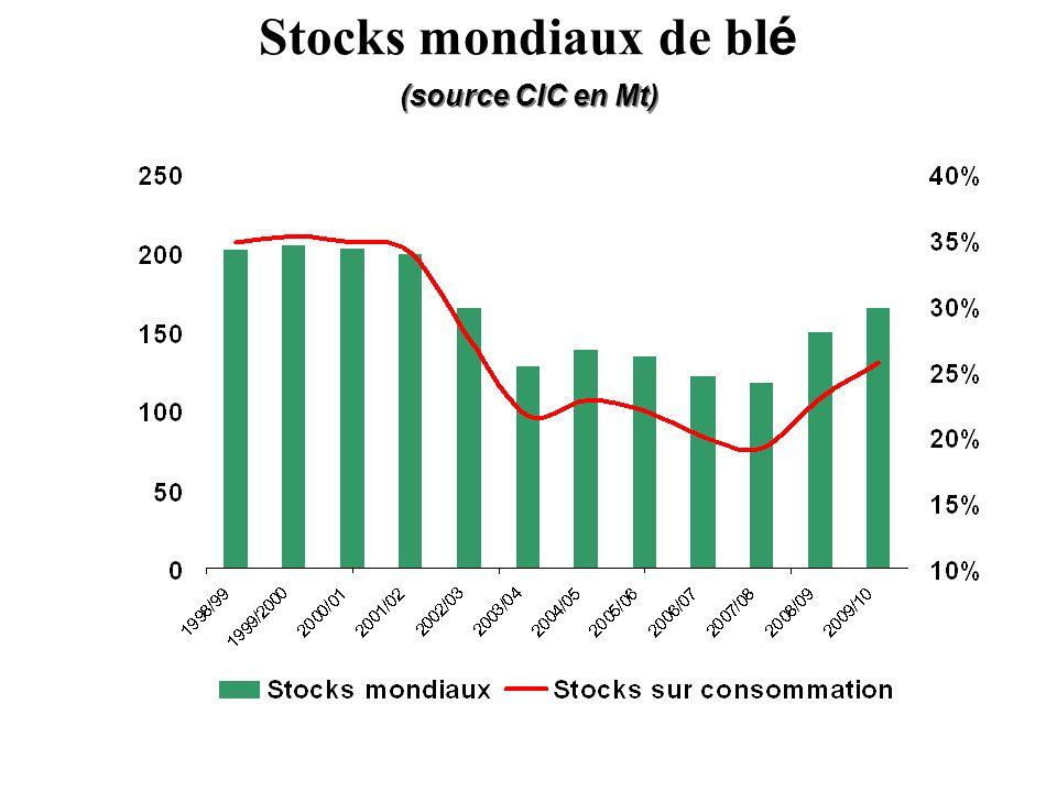 (source CIC en Mt) Stocks mondiaux de blé