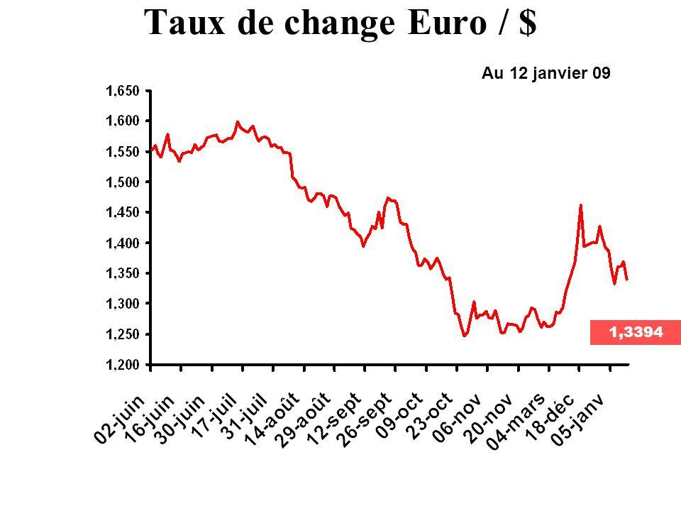 Taux de change Euro / $ Au 12 janvier 09 1,3394