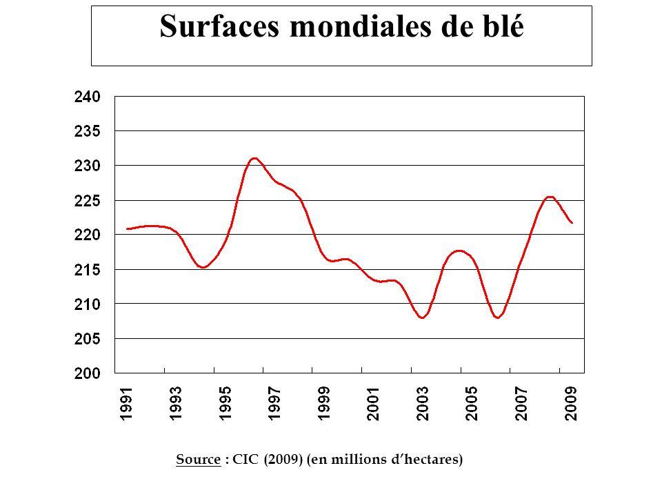 Surfaces mondiales de blé