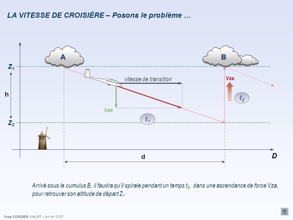 Yves CORDIER / UALRT – janvier 2005