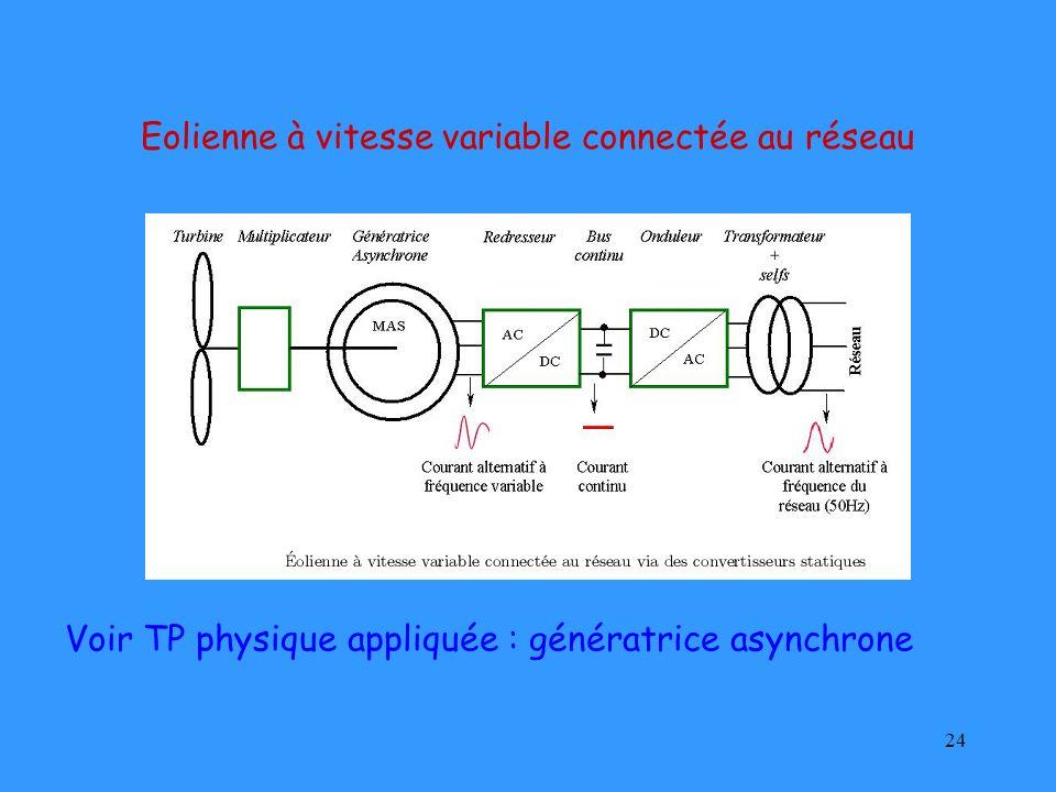 Eolienne à vitesse variable connectée au réseau