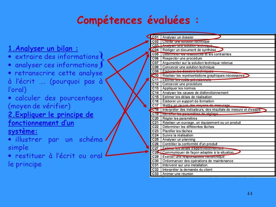 Compétences évaluées :