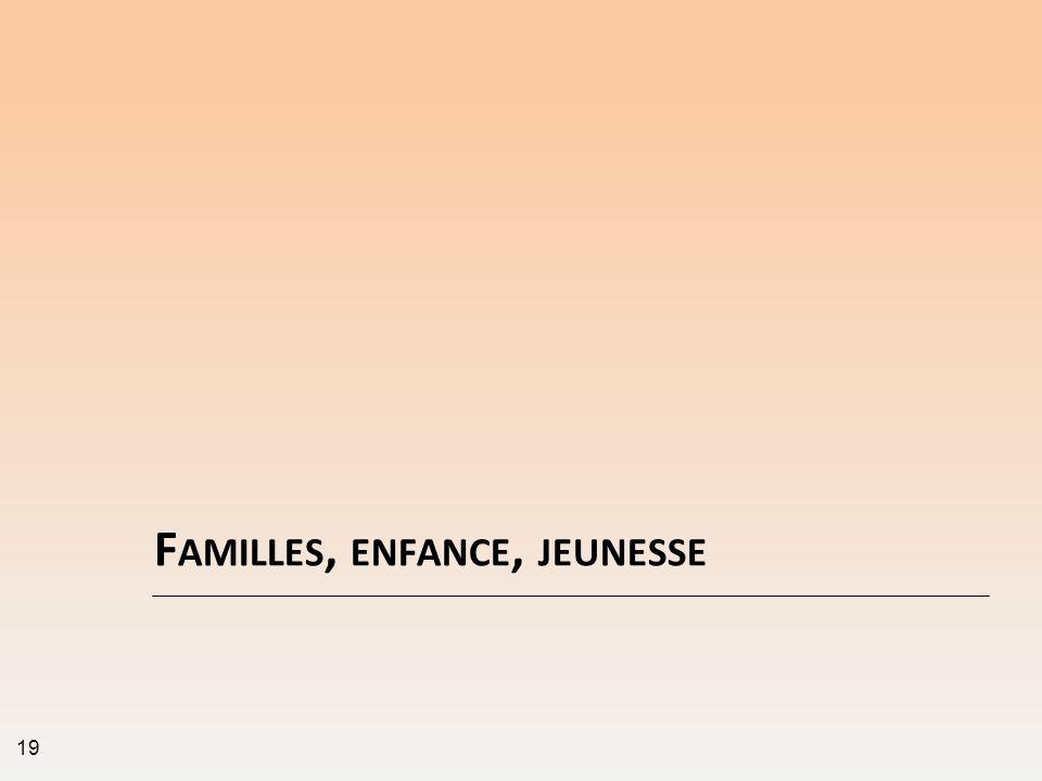 Familles, enfance, jeunesse