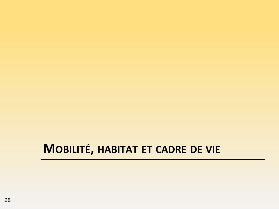 Mobilité, habitat et cadre de vie
