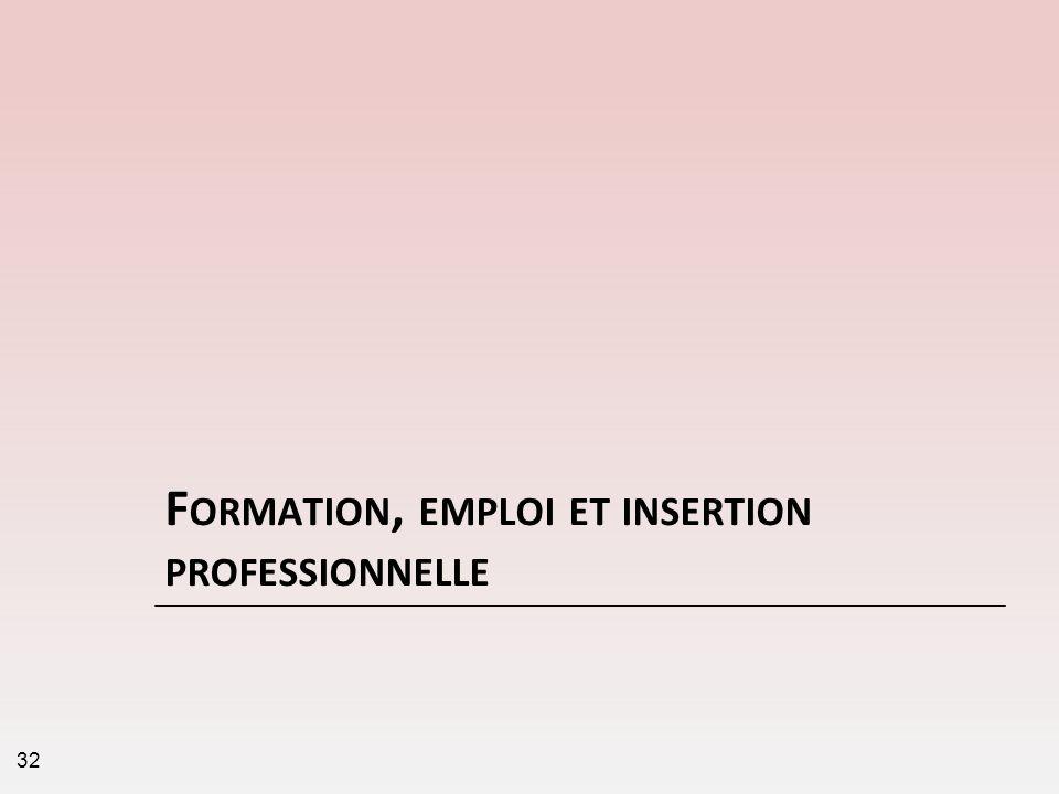 Formation, emploi et insertion professionnelle