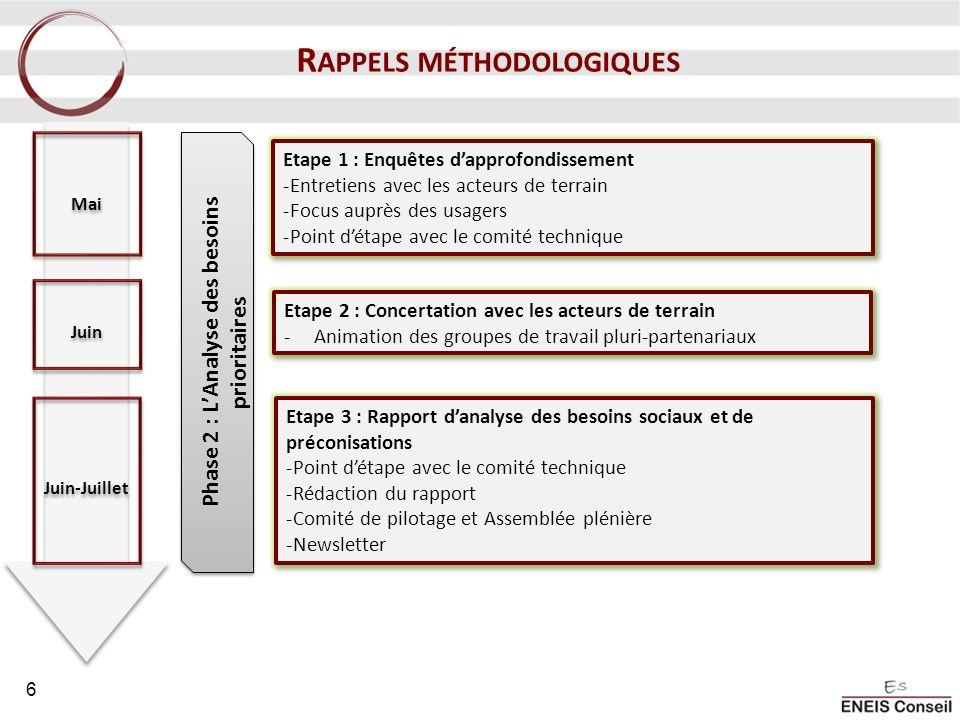 Rappels méthodologiques Phase 2 : L'Analyse des besoins prioritaires