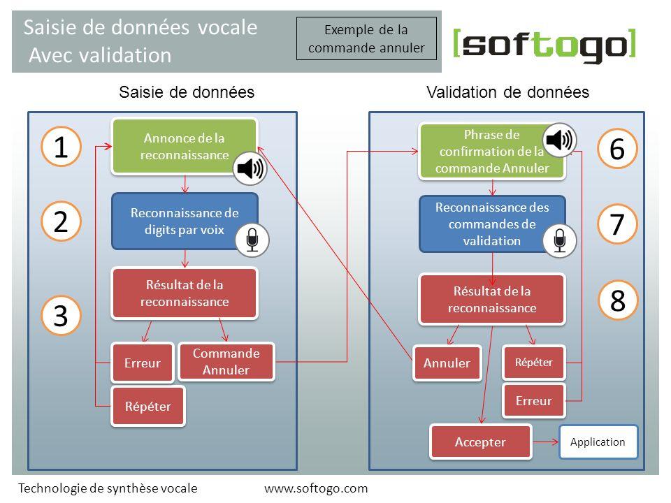 1 6 2 7 8 3 Saisie de données vocale Avec validation Saisie de données