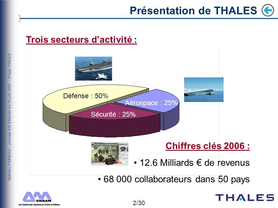 Présentation de THALES