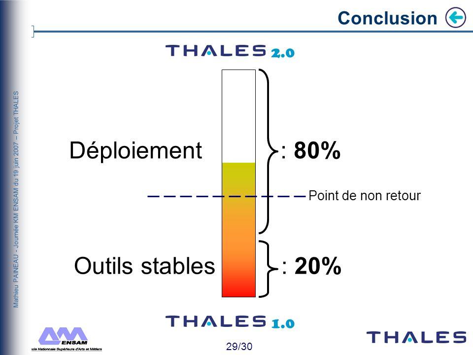 Déploiement : 80% Outils stables : 20% Conclusion 2.0 1.0