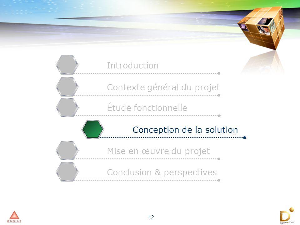 Introduction Contexte général du projet. Étude fonctionnelle. Conception de la solution. Mise en œuvre du projet.