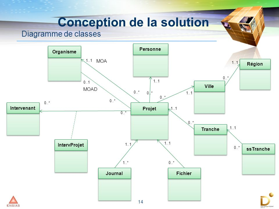 Conception de la solution