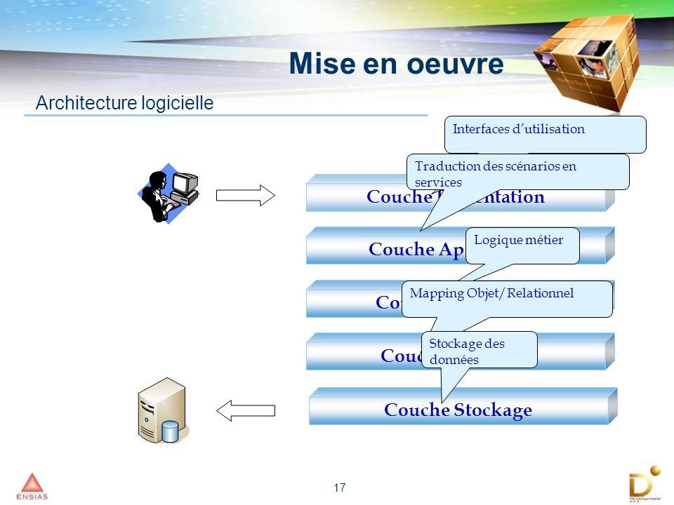Mise en oeuvre Architecture logicielle Couche Présentation