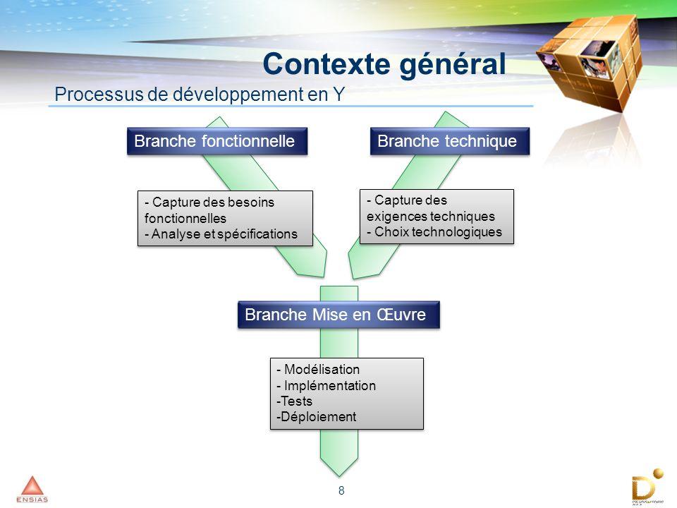 Contexte général Processus de développement en Y Branche fonctionnelle