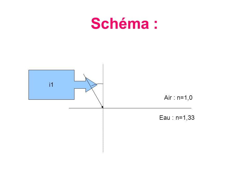 Schéma : i1 Air : n=1,0 Eau : n=1,33
