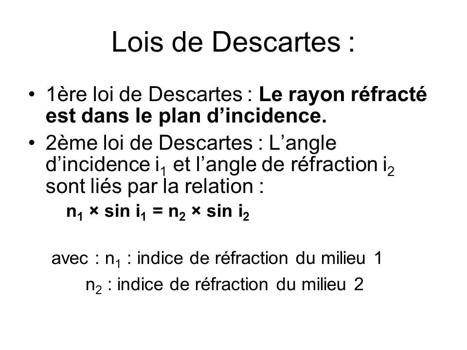 Lois de Descartes : 1ère loi de Descartes : Le rayon réfracté est dans le plan d'incidence.