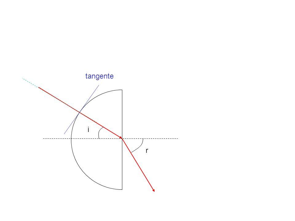 tangente i r