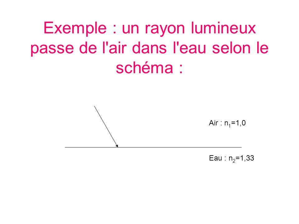 Exemple : un rayon lumineux passe de l air dans l eau selon le schéma :