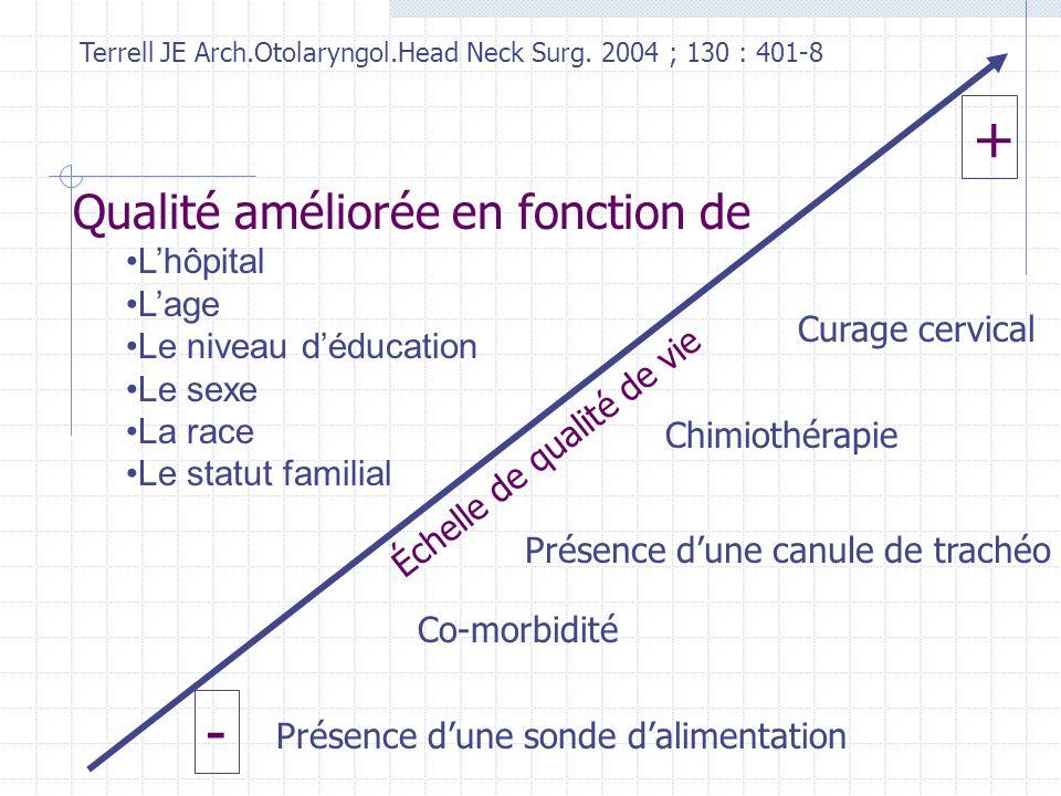 + - Qualité améliorée en fonction de L'hôpital L'age