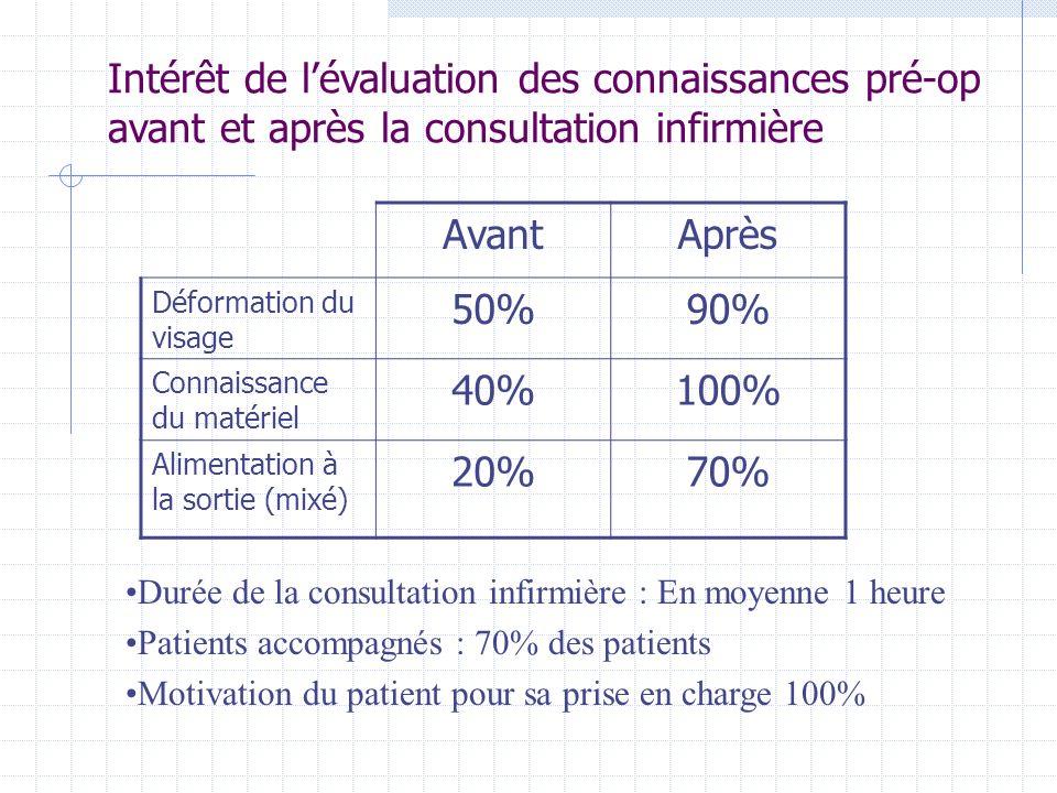 Intérêt de l'évaluation des connaissances pré-op avant et après la consultation infirmière