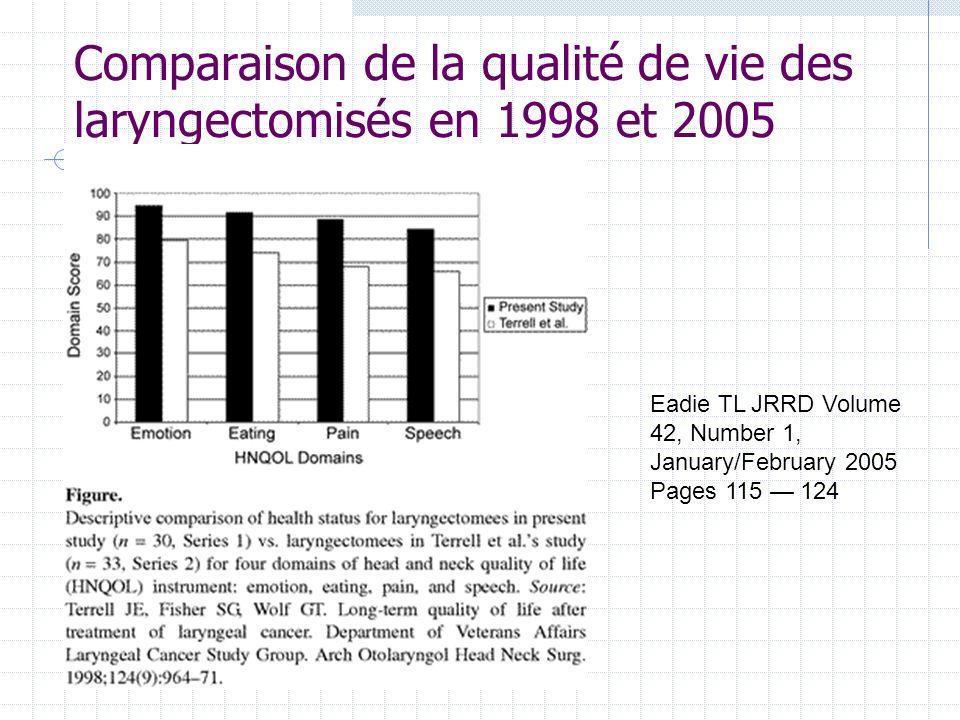 Comparaison de la qualité de vie des laryngectomisés en 1998 et 2005