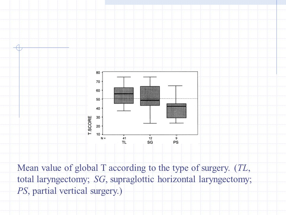 Mean value of global T according to the type of surgery