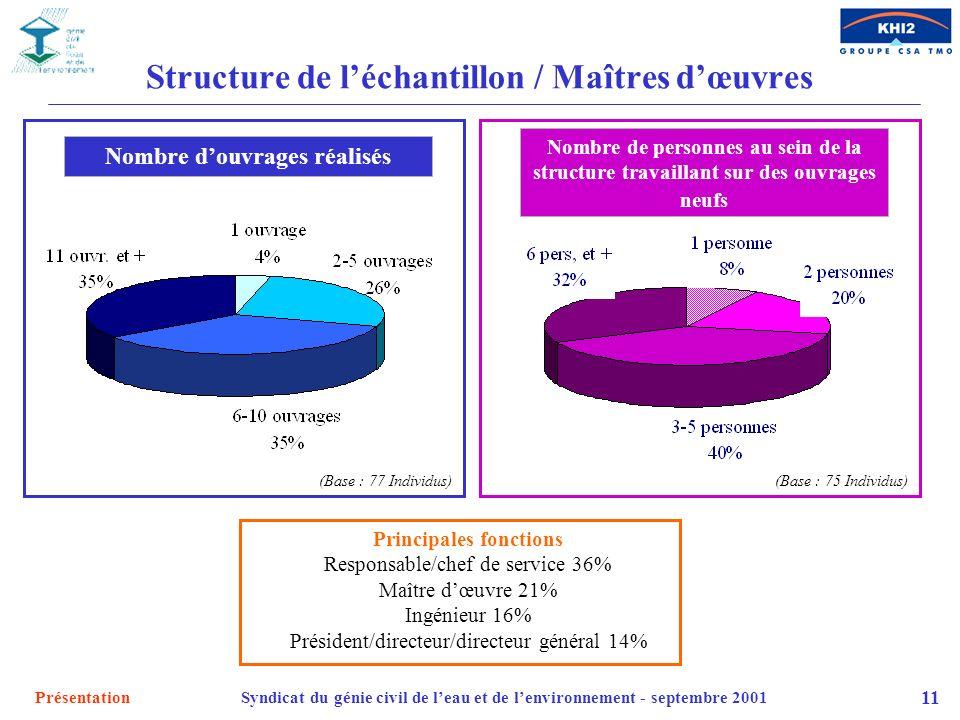 Structure de l'échantillon / Maîtres d'œuvres