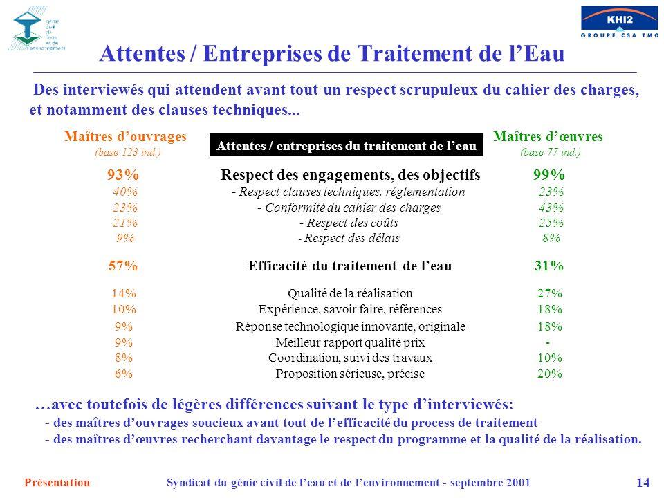 Attentes / Entreprises de Traitement de l'Eau