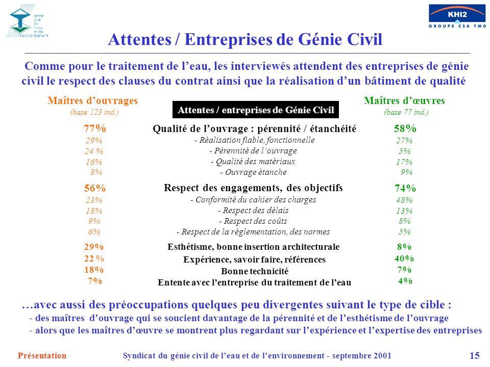 Attentes / Entreprises de Génie Civil